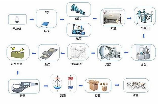 圆形磁铁片工艺流程图